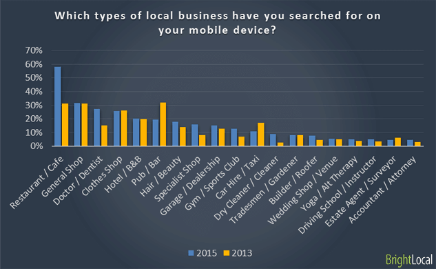 Which types of local business have you searched for on your mobile device?