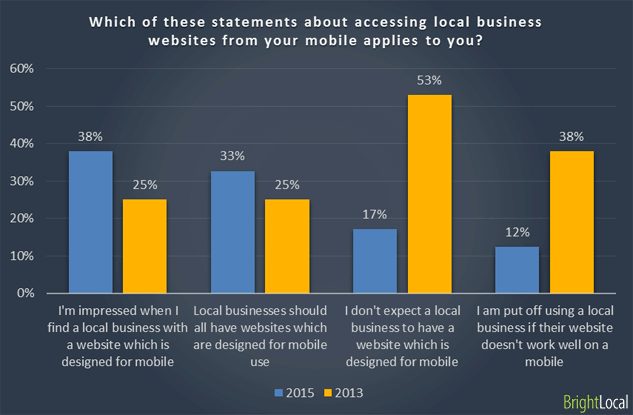 Which of these statements about accessing local business websites from your mobile applies to you?