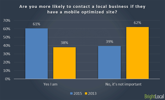 Are you more likely to contact a local business if they have a mobile optimized site?