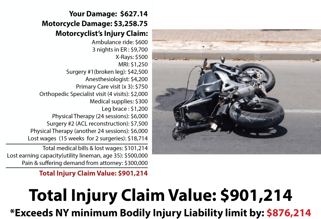Injury Liability Insurance costs