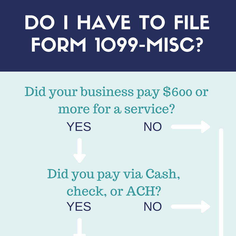 All About Forms 1099-MISC and 1099-K - Brightwater Accounting