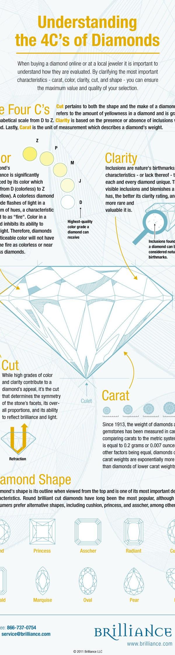 4C's of Diamonds Infograph 1
