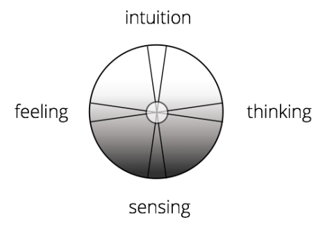 CG Jung's four functions.