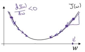 Gradient Descent J(w) when negative slope