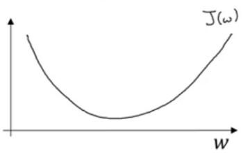 Gradient Descent cost function J(w)