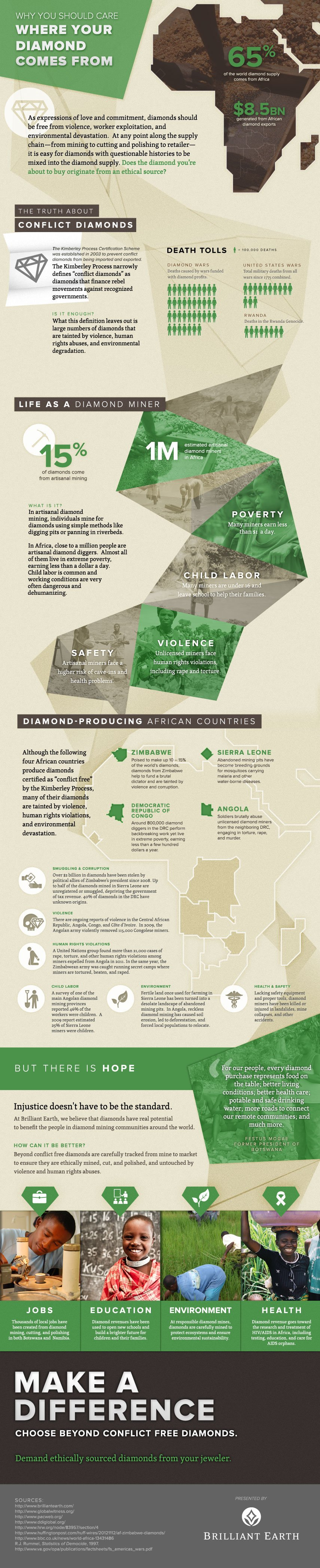 Blood Diamond Infographic