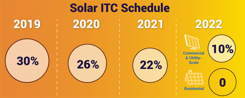Solar Investment Tax Credit Schedule
