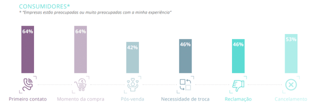 pesquisa-opinion-box-sobre-a-experiencia-do-cliente-img-5