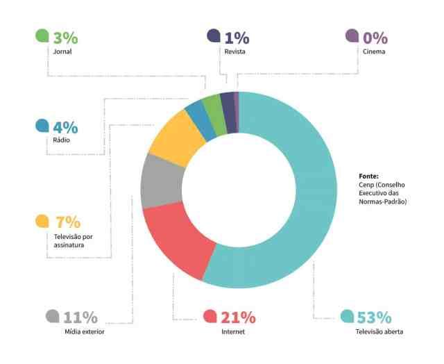 Infográfico-investimentos-em-publicidade-em-2019
