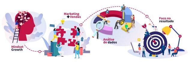 infografico-growth-marketing-na-pratica