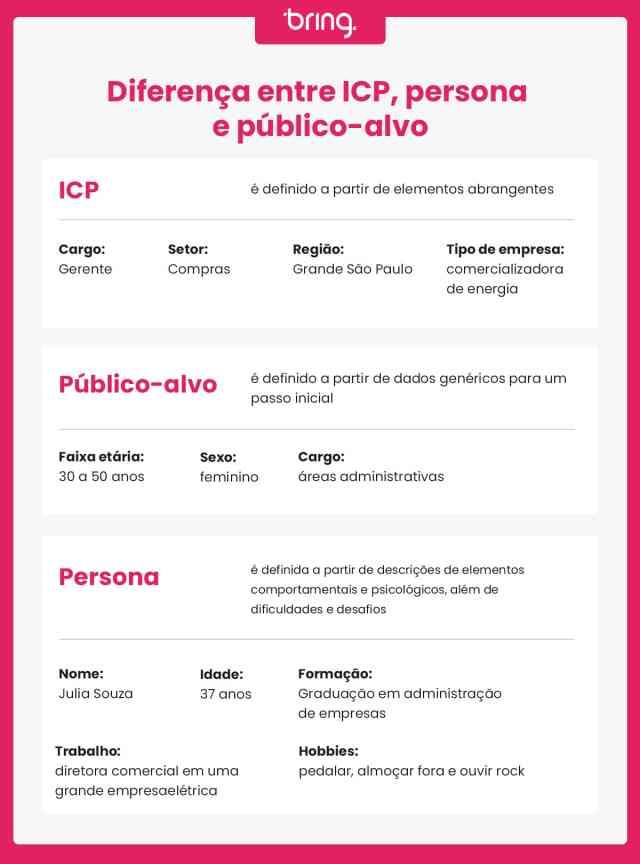 Infográfico com exemplos de ICP, público-alvo e persona.
