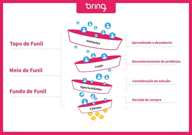 Infográfico das etapas do funil de vendas e jornada de compra.