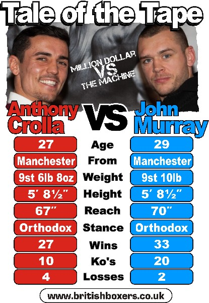Crolla Murray Tale of the Tape