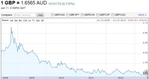 GBP v AUD June 2008 to June 2013