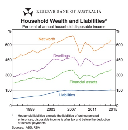 Household Wealth and Liabilities 2015