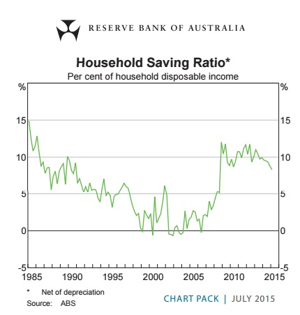 Houshold Savings Ratio 2015