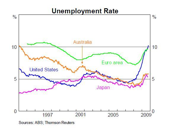 RBA-Unemployment-Rate-comparisons