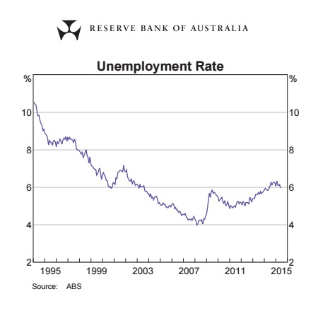 Unemployment Rate Graph 1994-2015