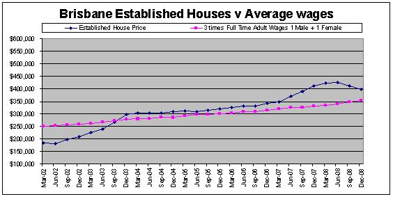 Brisbane, Australia House Prices compared to Average Queensland Wages