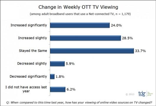 TDG - OTT TV viewing US