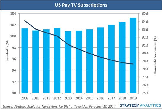US pay-TV subscriptions poised for rebound