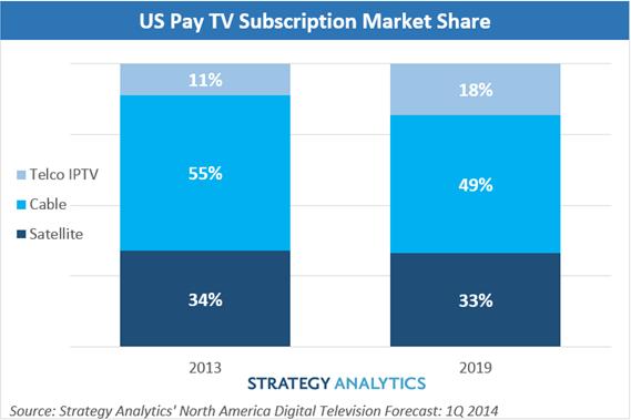 US pay TV market share