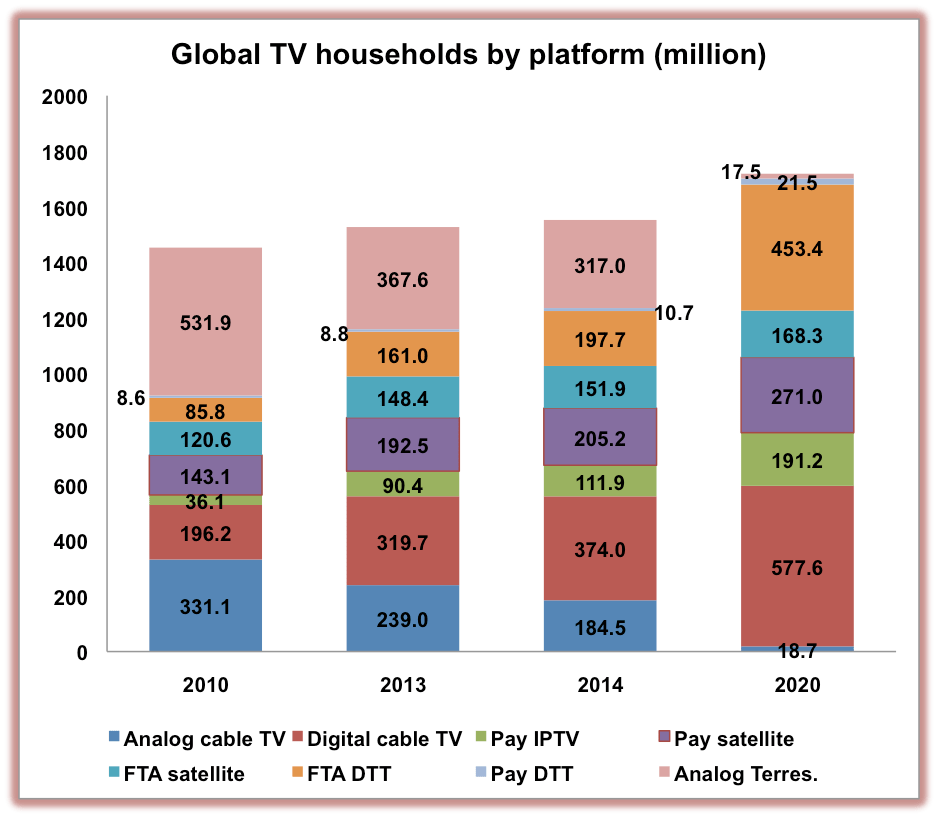 Global digital TV conversion almost complete by 2020
