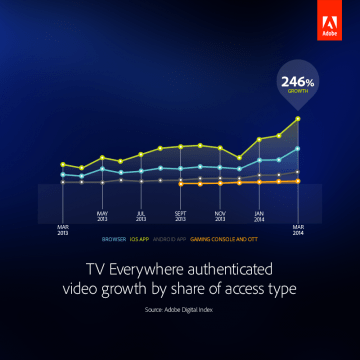 ADI_Chart_TV_EveryWhere_Authenticated_video_growth_by_share_of_access_type