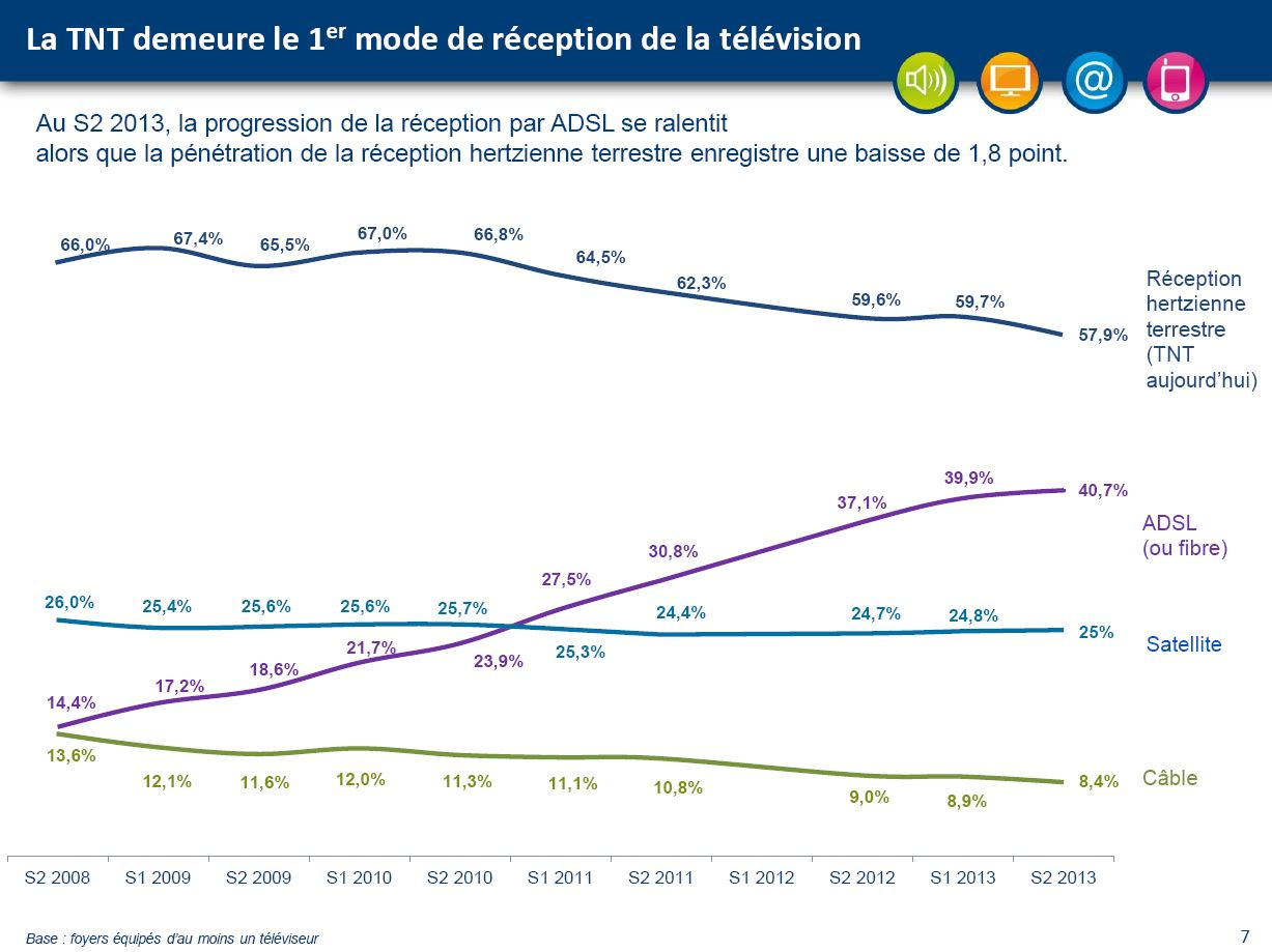 France modes of TV reception