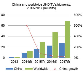 UHD_TV_shipments_2014