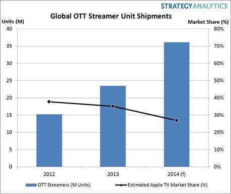Global OTT streamer shipments