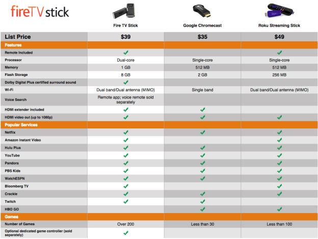Amazon's Fire TV stick to challenge Google Chromecast