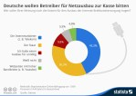 Germans want telcos to pay for broadband rollout