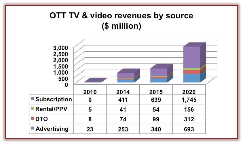 OTT TV and Video revenue by source