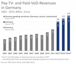 Pay-TV-Revenues_DACH_2002-2014_en