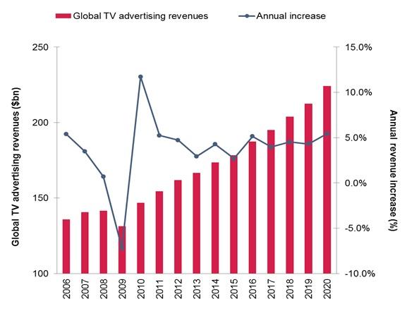 GlobalTVadvertisingrevenue