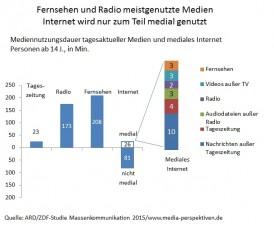 ARD-ZDF-Langzeitstudie Massenkommunikation 2015