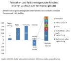 TV and radio continue to lead in Germany
