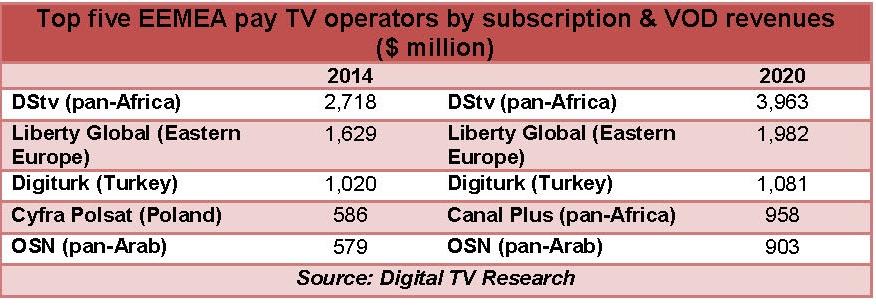 African operators lead regional pay-TV surge