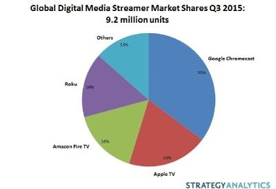 Global_Market_Streaming_media