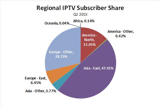 Regional_IPTV_subscriber_share