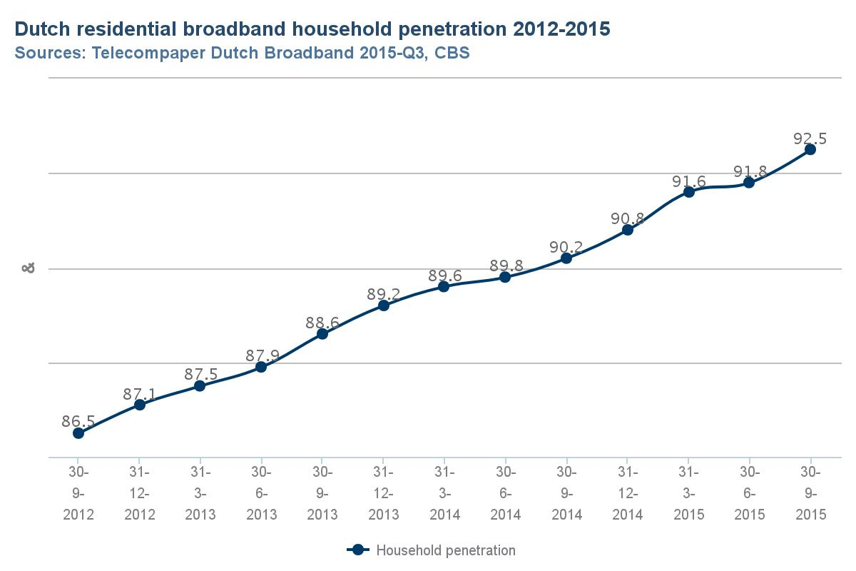 Dutch_broadband_homes