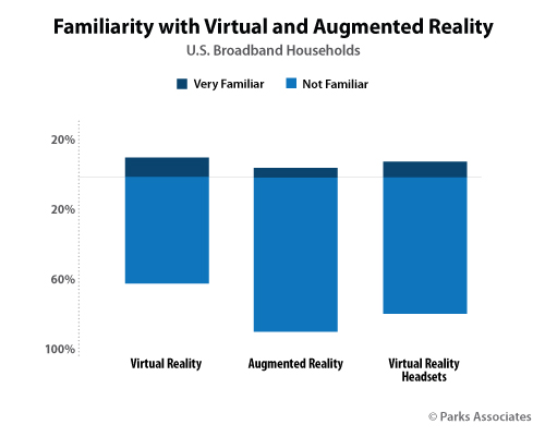 Chart-PA_Familiarity-Virtual-Augmented-Reality_0516
