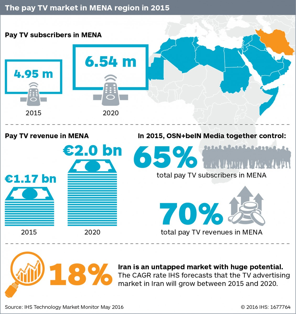 MENA pay TV market