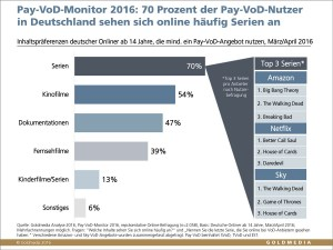 161021-grafik_goldmedia_pay_vod_monitor_top_content_1500px