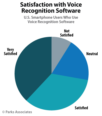 chart-pa_satisfaction-voice-recognition-software