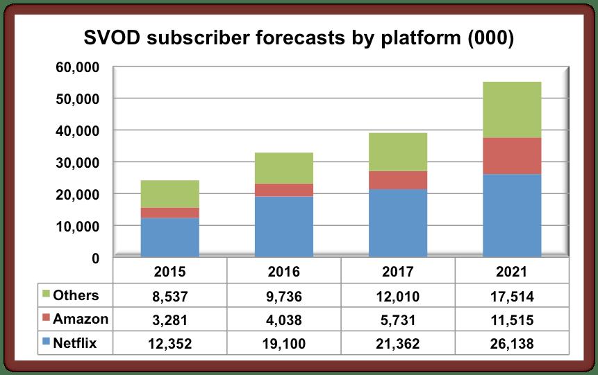 svod-europe-forecasts