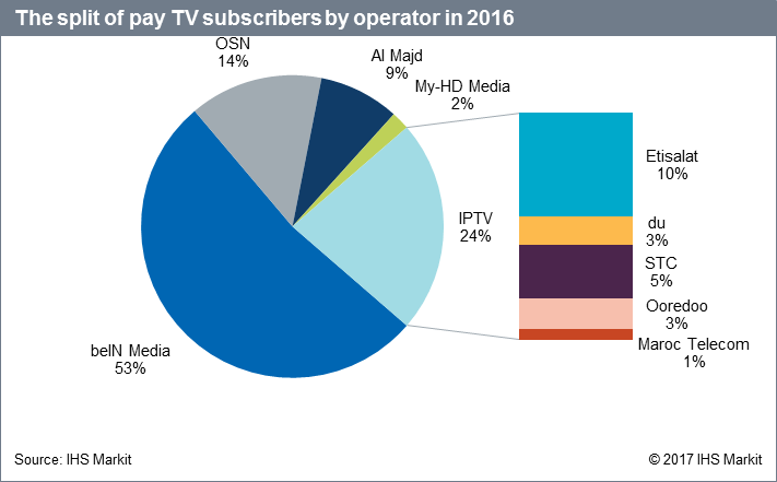 Middle East pay-TV market tops 5m
