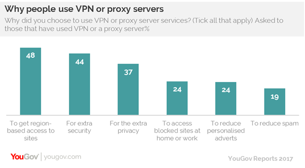 Half of uk vpn users aim to avoid geo blocking furthermore as large numbers look to go undetected online the report shows that the dark web is also gaining traction among the public even if it is ccuart Images