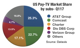 Pay Tv Usa
